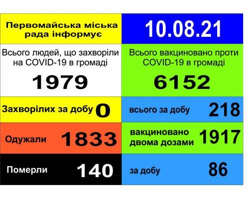 Оперативна інформація про роботу міської лікарні станом на 09.00 год. 10 серпня 2021 року