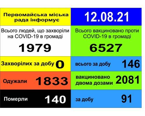 Оперативна інформація про роботу міської лікарні станом на 09.00 год. 12 серпня 2021 року