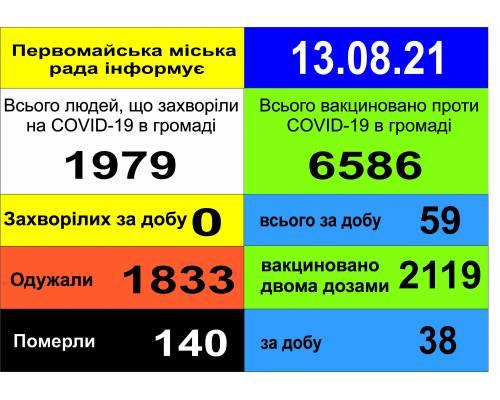 Оперативна інформація про роботу міської лікарні станом на 09.00 год. 13 серпня 2021 року