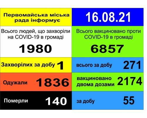 Оперативна інформація про роботу міської лікарні станом на 09.00 год. 16 серпня 2021 року