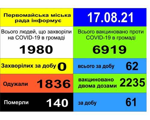 Оперативна інформація про роботу міської лікарні станом на 09.00 год. 17 серпня 2021 року