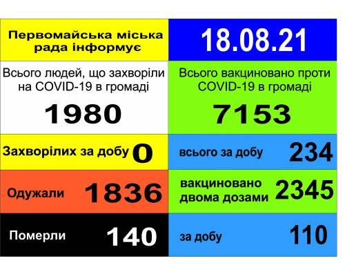 Оперативна інформація про роботу міської лікарні станом на 09.00 год. 18 серпня 2021 року