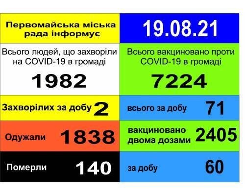 Оперативна інформація про роботу міської лікарні станом на 09.00 год. 19 серпня 2021 року