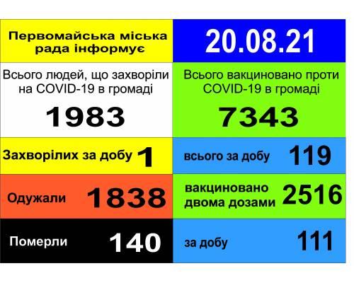 Оперативна інформація про роботу міської лікарні станом на 09.00 год.  20 серпня 2021 року