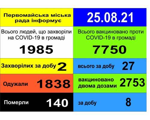 Оперативна інформація про роботу міської лікарні станом на 09.00 год.  25 серпня 2021 року