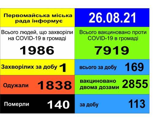 Оперативна інформація про роботу міської лікарні станом на 09.00 год.  26 серпня 2021 року