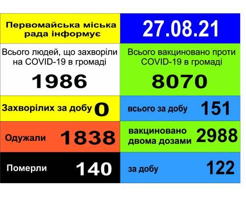 Оперативна інформація про роботу міської лікарні станом на 09.00 год.  27 серпня 2021 року