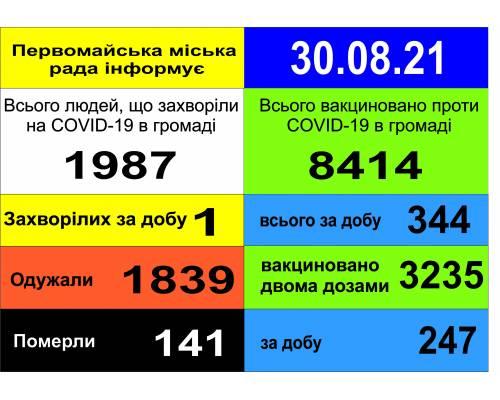 Оперативна інформація про роботу міської лікарні станом на 09.00 год.  30 серпня 2021 року