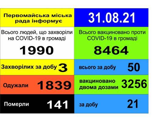 Оперативна інформація про роботу міської лікарні станом на 09.00 год. 31 серпня 2021 року