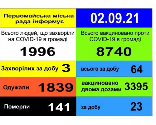 Оперативна інформація про роботу міської лікарні станом на 09.00 год. 02 вересня 2021 року