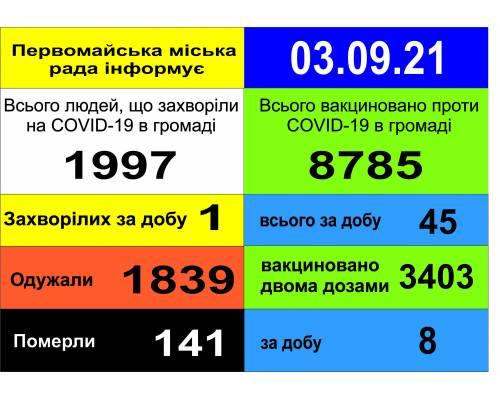 Оперативна інформація про роботу міської лікарні станом на 09.00 год. 03 вересня 2021 року