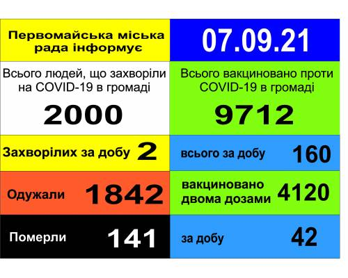 Оперативна інформація про роботу міської лікарні станом на 09.00 год. 07 вересня 2021 року