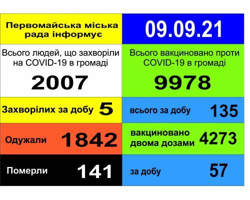 Оперативна інформація про роботу міської лікарні станом на 09.00 год. 09 вересня 2021 року