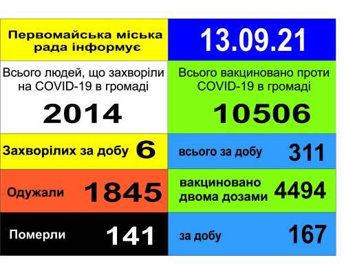Оперативна інформація про роботу міської лікарні станом на 09.00 год. 13 вересня 2021 року