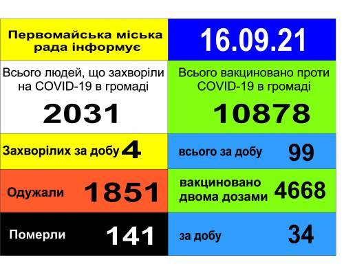 Оперативна інформація про роботу міської лікарні станом на 09.00 год. 16 вересня 2021 року