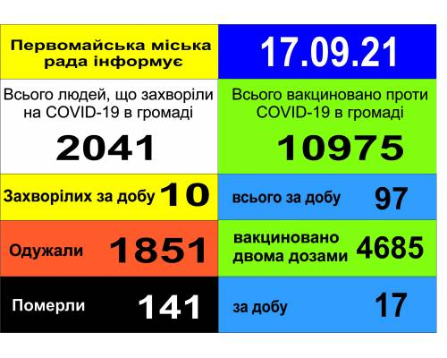 Оперативна інформація про роботу міської лікарні станом на 09.00 год. 17 вересня 2021 року