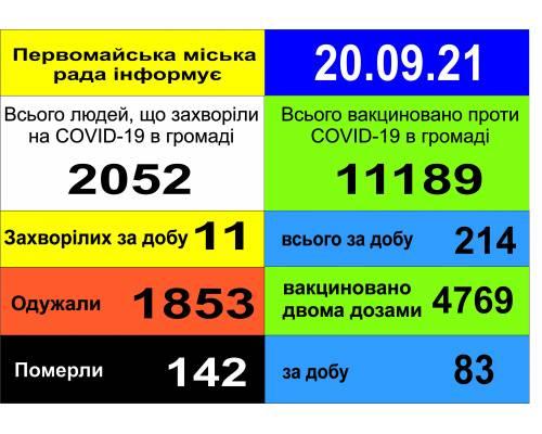 Оперативна інформація про роботу міської лікарні станом на 09.00 год. 20 вересня 2021 року