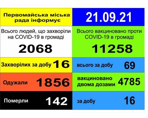 Оперативна інформація про роботу міської лікарні станом на 09.00 год. 21 вересня 2021 року