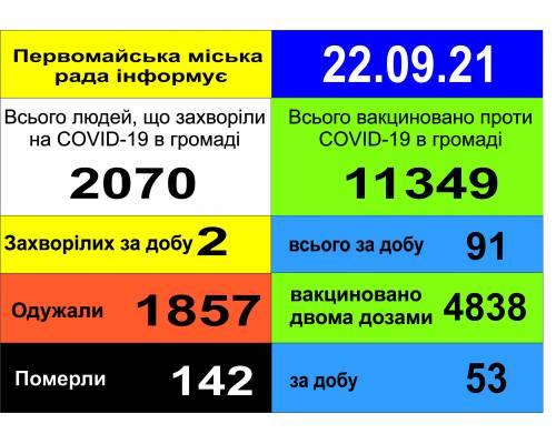 Оперативна інформація про роботу міської лікарні станом на 09.00 год. 22 вересня 2021 року