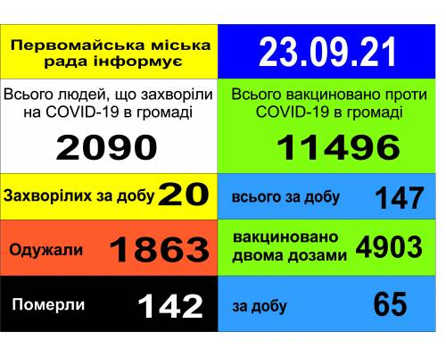 Оперативна інформація про роботу міської лікарні станом на 09.00 год. 23 вересня 2021 року