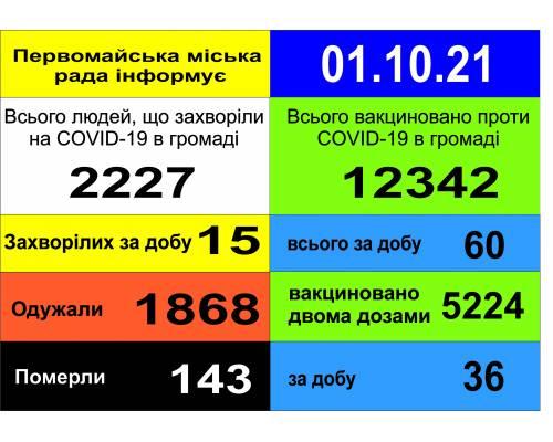 Оперативна інформація про роботу міської лікарні станом на 09.00 год. 01  жовтня 2021 року