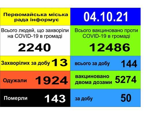 Оперативна інформація про роботу міської лікарні станом на 09.00 год. 04  жовтня 2021 року