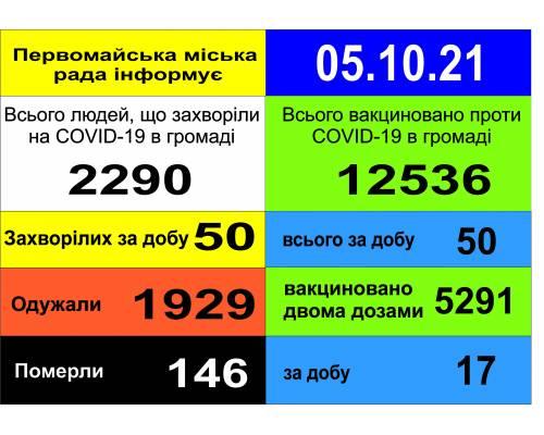 Оперативна інформація про роботу міської лікарні станом на 09.00 год. 05 жовтня 2021 року