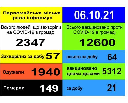 Оперативна інформація про роботу міської лікарні станом на 09.00 год. 06  жовтня 2021 року