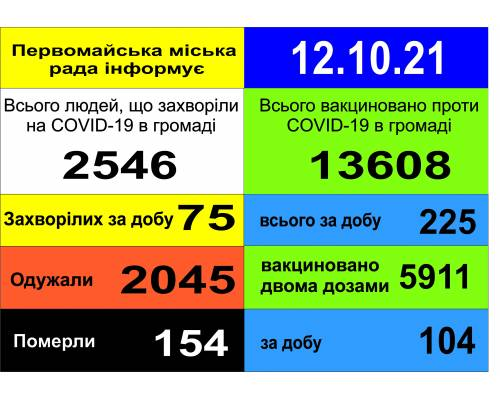 Оперативна інформація про роботу міської лікарні станом на 09.00 год. 12  жовтня 2021 року