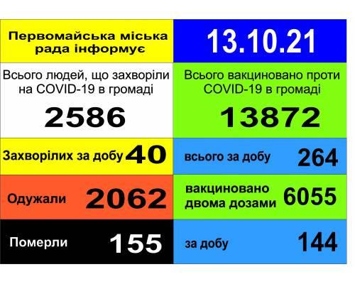 Оперативна інформація про роботу міської лікарні станом на 09.00 год. 13  жовтня 2021 року