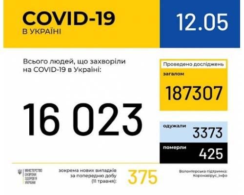 Оперативна інформація по Україні про поширення коронавірусної інфекції COVID-19