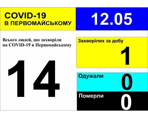 Оперативна інформація про роботу лікарні станом на 10.00 год. 12 травня 2020 року