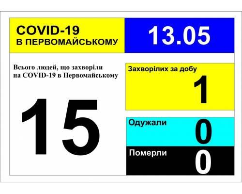 Оперативна інформація про роботу лікарні станом на 10.00 год. 13 травня 2020 року