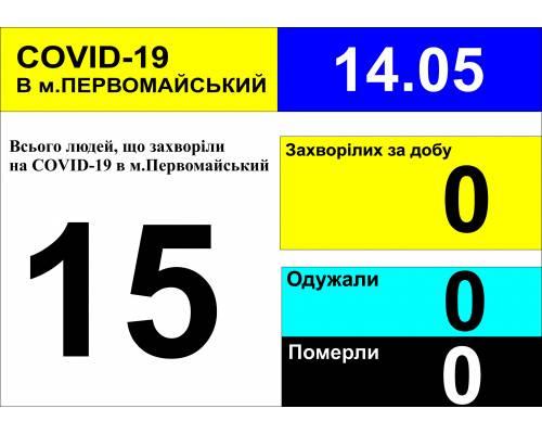 Оперативна інформація про роботу лікарні станом на 09.00 год. 14 травня 2020 року
