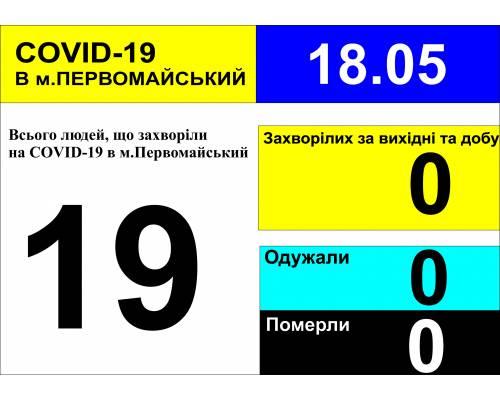 Оперативна інформація про роботу лікарні за вихідні та станом на 10.00 год. 18 травня 2020 року