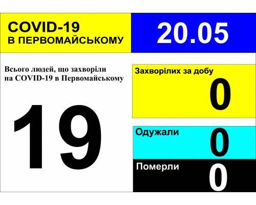 Оперативна інформація про роботу міської лікарні станом на 10.00 год. 20 травня 2020 року