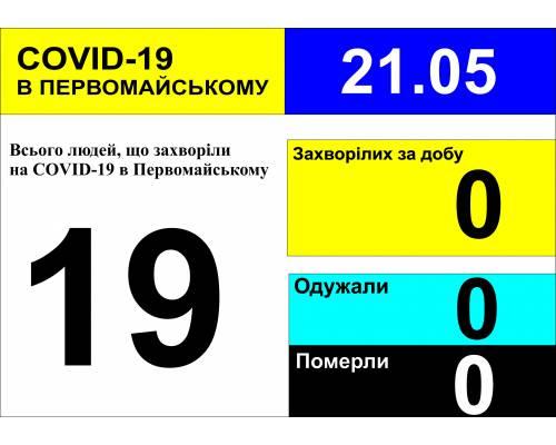 Оперативна інформація про роботу міської лікарні станом на 10.00 год. 21 травня 2020 року