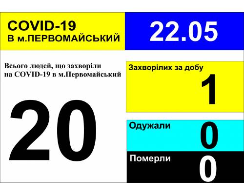 Оперативна інформація про роботу міської лікарні станом на 9.30 год.  22 травня 2020 року