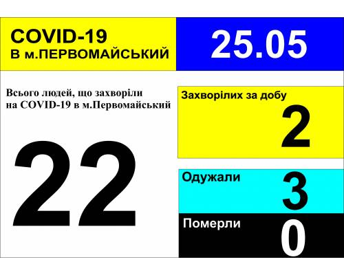 Оперативна інформація про роботу лікарні за вихідні та станом на 09.30 год. 25 травня 2020 року