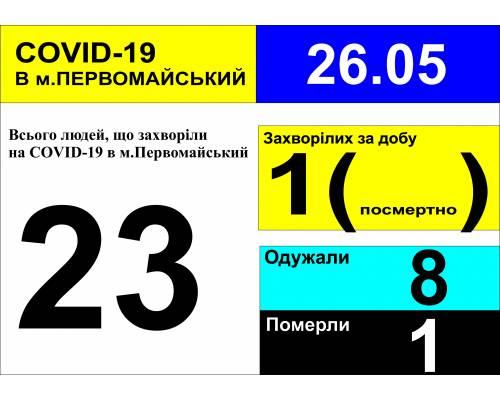 Оперативна інформація про роботу лікарні станом на 9.00 год. 26 травня 2020 року