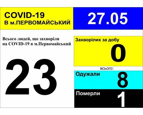 Оперативна інформація про роботу лікарні станом на 10.00 год.  27 травня 2020 року