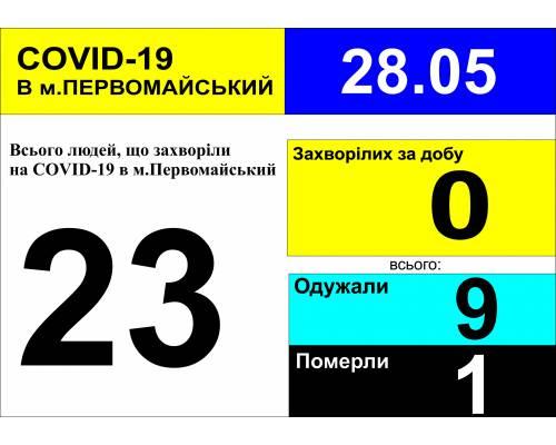 Оперативна інформація про роботу лікарні станом на 9.30 год.  28 травня 2020 року