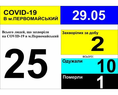 Оперативна інформація про роботу лікарні станом на 9.30 год.  29 травня 2020 року