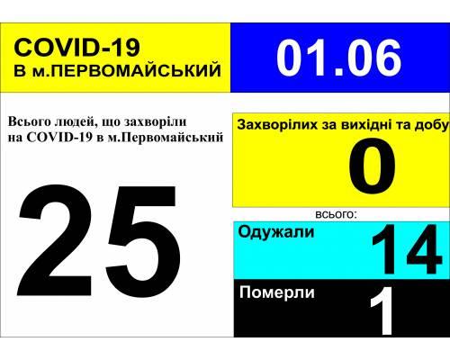 Оперативна інформація про роботу лікарні за вихідні та станом на 09.00 год. 1 червня 2020 року