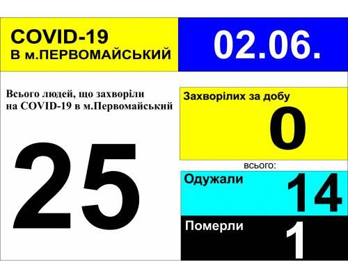 Оперативна інформація про роботу лікарні  станом на 09.30 год. 2 червня 2020 року