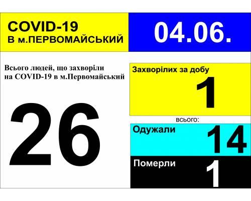 Оперативна інформація про роботу лікарні  станом на 09.30 год. 4 червня 2020 року
