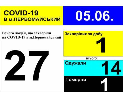 Оперативна інформація про роботу лікарні станом на 09.00 год. 5 червня 2020 року