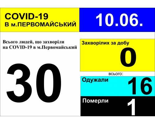 Оперативна інформація про роботу лікарні станом на 09.30 год. 10 червня 2020 року