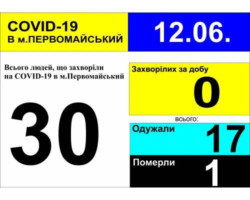 Оперативна інформація про роботу лікарні станом на 09.30 год. 12 червня 2020 року