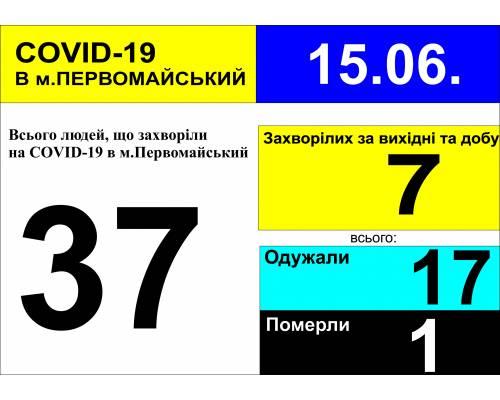 Оперативна інформація про роботу лікарні за вихідні та станом на 09.30 год. 15 червня 2020 року